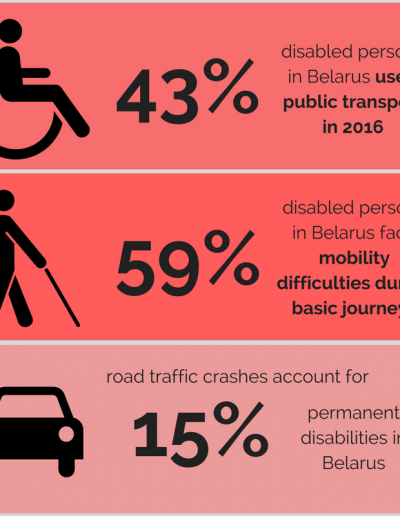 Infographic - disability and mobility in Belarus