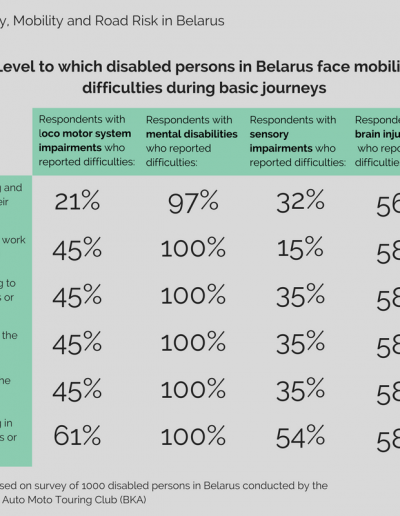 Infographic - level to which disabled persons in Belarus face difficulties during basic journeys.