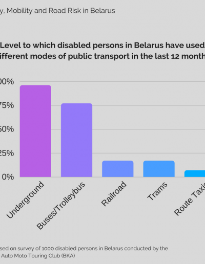 Infographic - Level to which disabled persons in Belarus use public transport